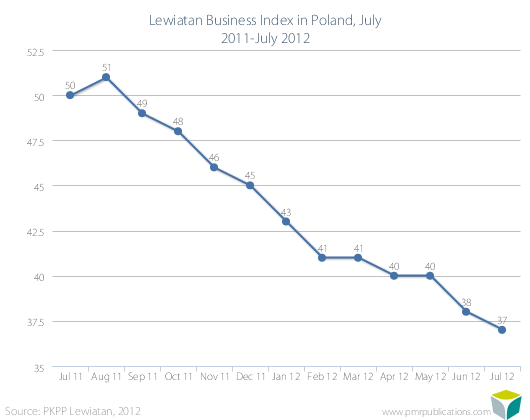 Lewiatan Business Index in Poland, July 2011-July 2012