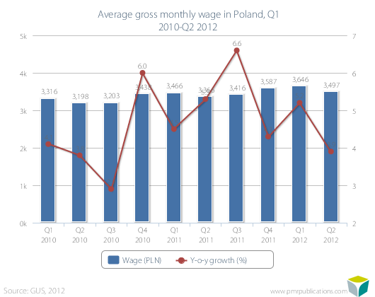 Average gross monthly wage in Poland, Q1 2010-Q2 2012