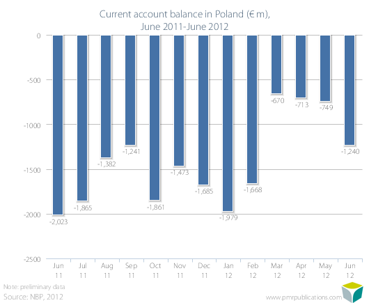 Current account balance in Poland (? m), June 2011-June 2012