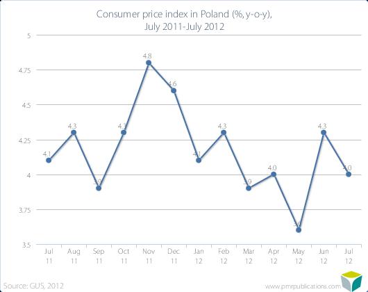 Consumer price index in Poland (%, y-o-y), July 2011-July 2012
