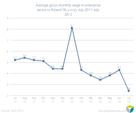 Average gross monthly wage in enterprise sector in Poland (%, y-o-y), July 2011-July 2012