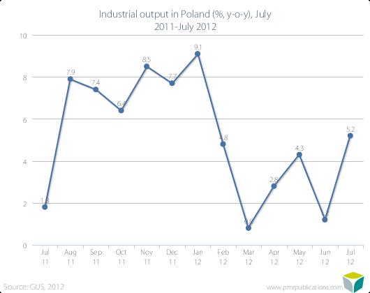 Industrial output in Poland (%, y-o-y), July 2011-July 2012