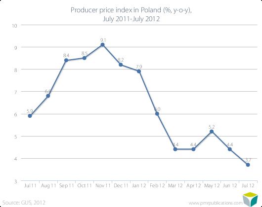 Producer price index in Poland (%, y-o-y), July 2011-July 2012