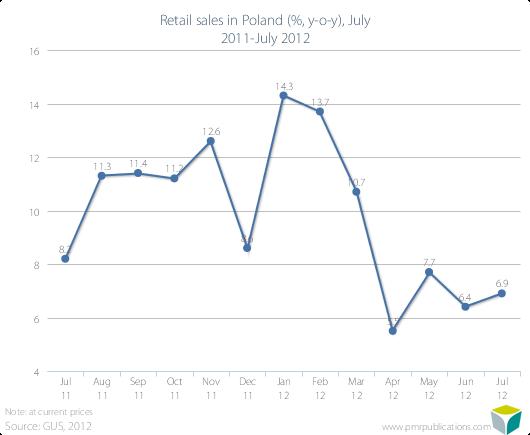 Retail sales in Poland (%, y-o-y), July 2011-July 2012