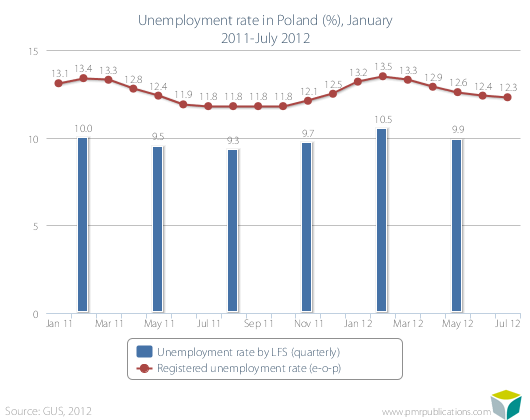 Unemployment rate in Poland (%), January 2011-July 2012