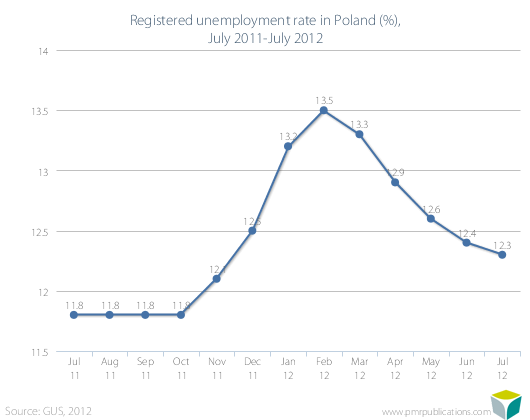 Registered unemployment rate in Poland (%), July 2011-July 2012