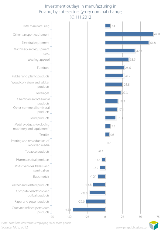 Investment outlays in manufacturing in Poland, by sub-sectors (y-o-y nominal change, %), H1 2012