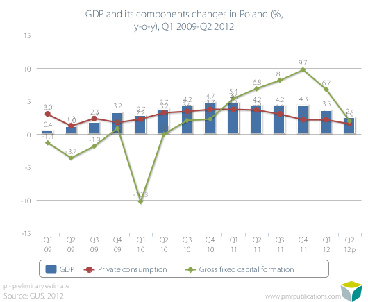 GDP and its components changes in Poland (%, y-o-y), Q1 2009-Q2 2012