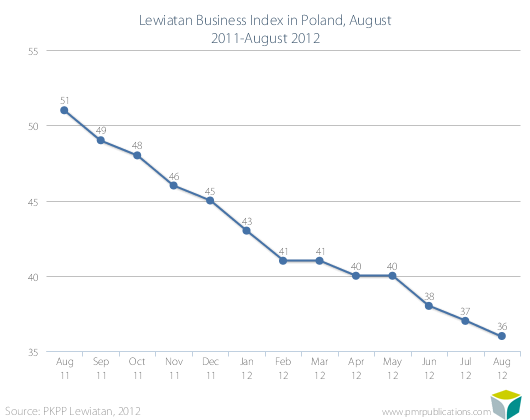 Lewiatan Business Index in Poland, August 2011-August 2012