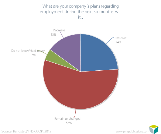 What are your company?s plans regarding employment during the next six months: will it...