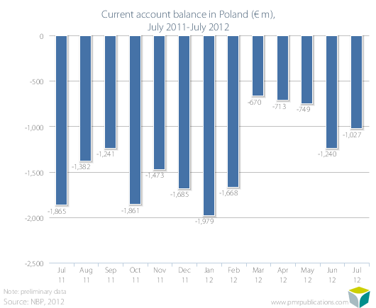 Current account balance in Poland (? m), July 2011-July 2012