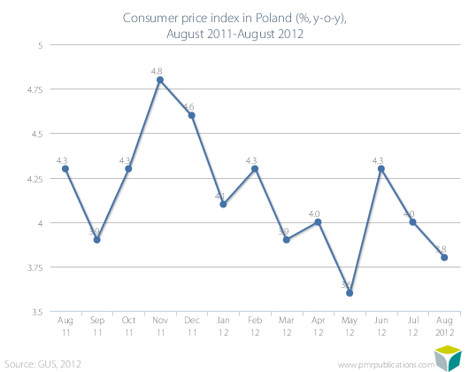 Consumer price index in Poland (%, y-o-y), August 2011-August 2012