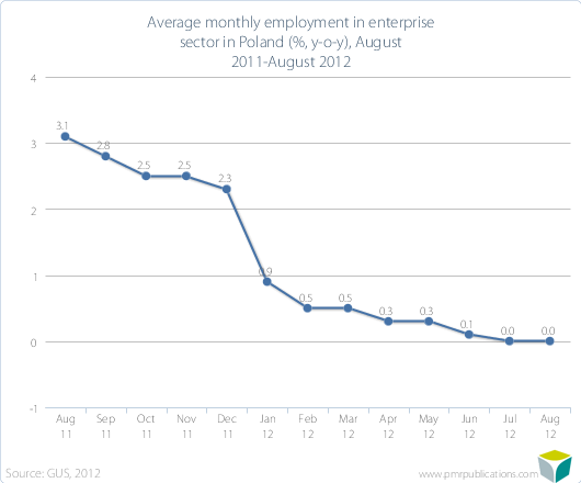 Average monthly employment in enterprise sector in Poland (%, y-o-y), August 2011-August 2012