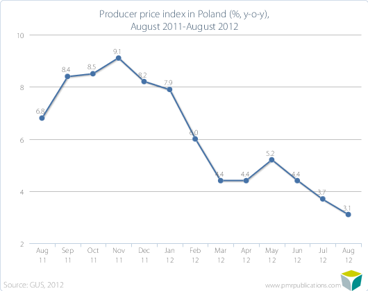 Producer price index in Poland (%, y-o-y), August 2011-August 2012