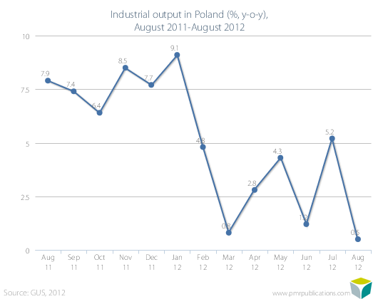Industrial output in Poland (%, y-o-y), August 2011-August 2012