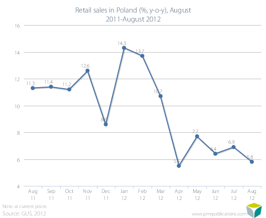 Retail sales in Poland (%, y-o-y), August 2011-August 2012