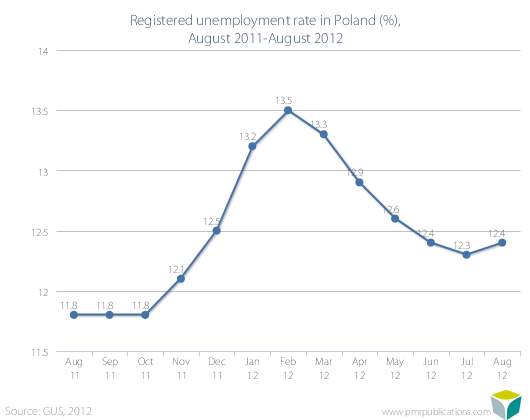 Registered unemployment rate in Poland (%), August 2011-August 2012