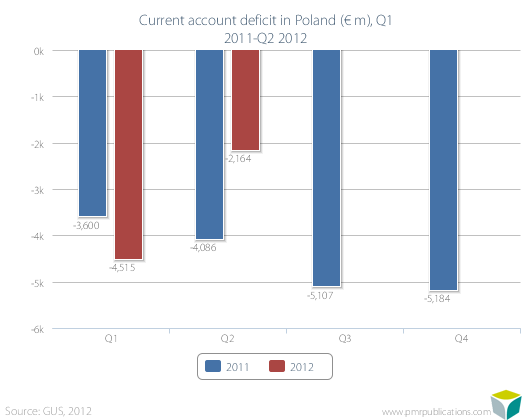 Current account deficit in Poland (? m), Q1 2011-Q2 2012