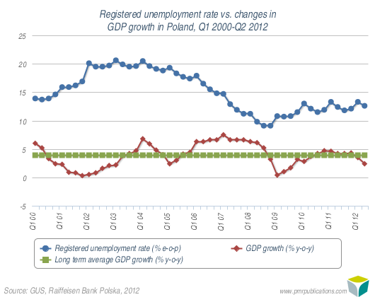 Registered unemployment rate vs. changes in GDP growth in Poland, Q1 2000-Q2 2012