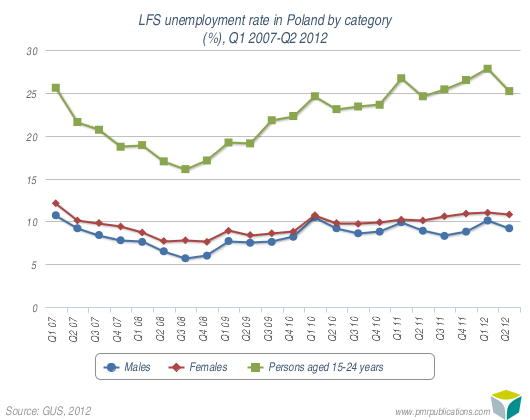LFS unemployment rate in Poland by category (%), Q1 2007-Q2 2012