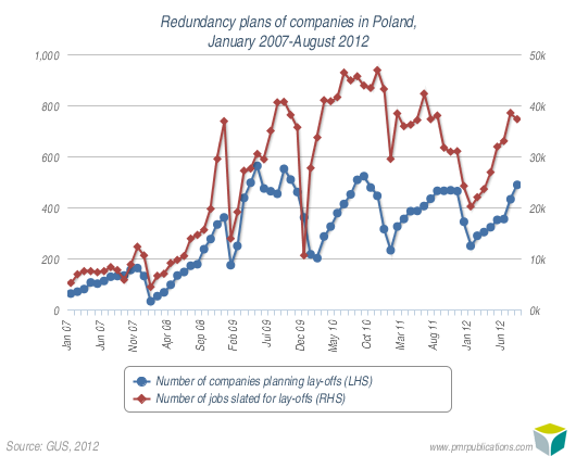 Redundancy plans of companies in Poland, January 2007-August 2012
