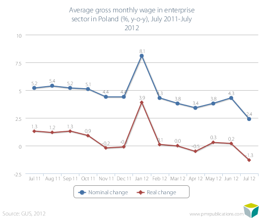 Average gross monthly wage in enterprise sector in Poland (%, y-o-y), August 2011-August 2012