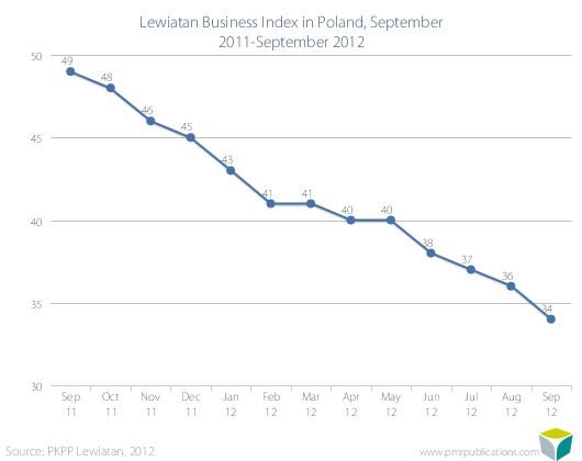 Lewiatan Business Index in Poland, September 2011-September 2012