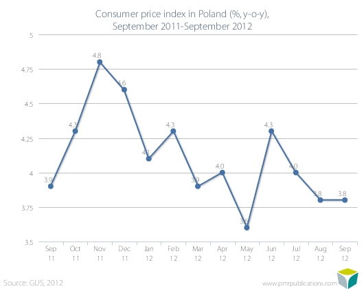 Consumer price index in Poland (%, y-o-y), September 2011-September 2012