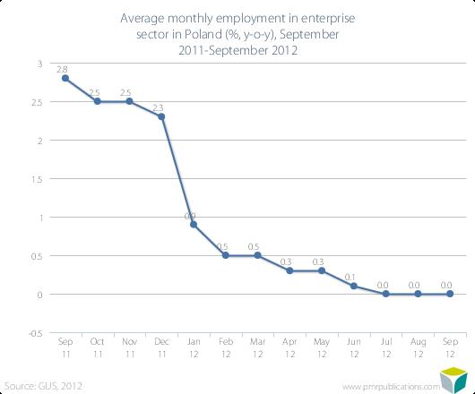 Average monthly employment in enterprise sector in Poland (%, y-o-y), September 2011-September 2012