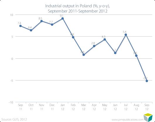 Industrial output in Poland (%, y-o-y), September 2011-September 2012