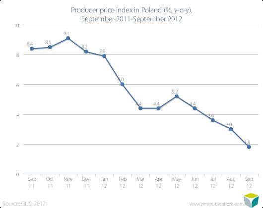Producer price index in Poland (%, y-o-y), September 2011-September 2012