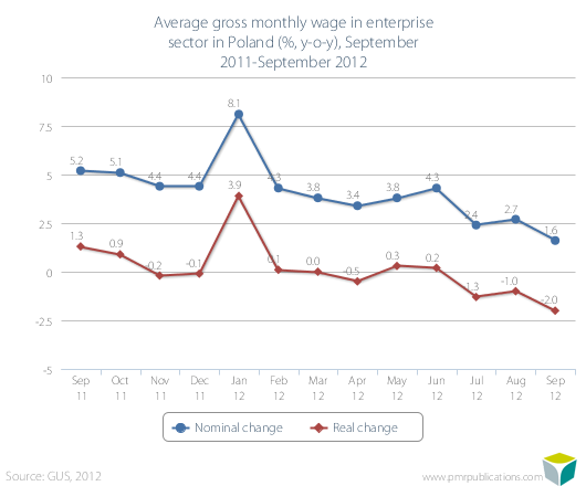 Average gross monthly wage in enterprise sector in Poland (%, y-o-y), September 2011-September 2012