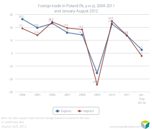 Foreign trade in Poland (%, y-o-y), 2004-2011 and January-August 2012