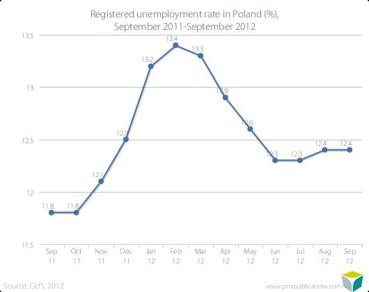 Registered unemployment rate in Poland (%), September 2011-September 2012