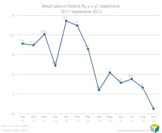 Retail sales in Poland (%, y-o-y), September 2011-September 2012