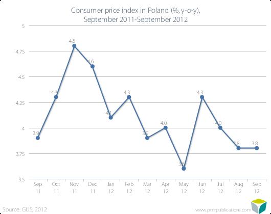 Consumer price index in Poland (%, y-o-y), September 2011-September 2012