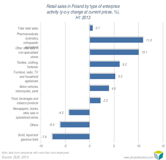 Retail sales in Poland by type of enterprise activity (y-o-y change at current prices, %), H1 2013
