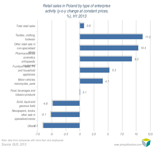 Retail sales in Poland by type of enterprise activity (y-o-y change at constant prices, %), H1 2013
