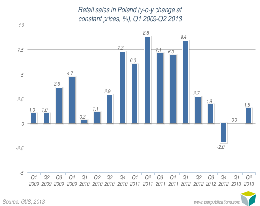 Retail sales in Poland (y-o-y change at constant prices, %), Q1 2009-Q2 2013