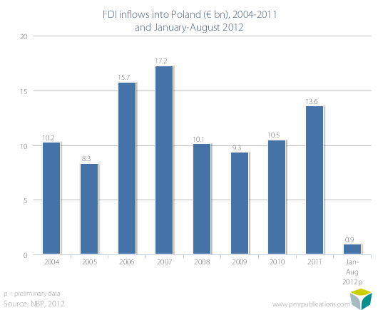 FDI inflows into Poland (? bn), 2004-2011 and January-August 2012