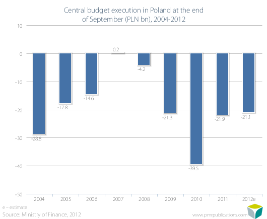 Central budget execution in Poland at the end of September (PLN bn), 2004-2012