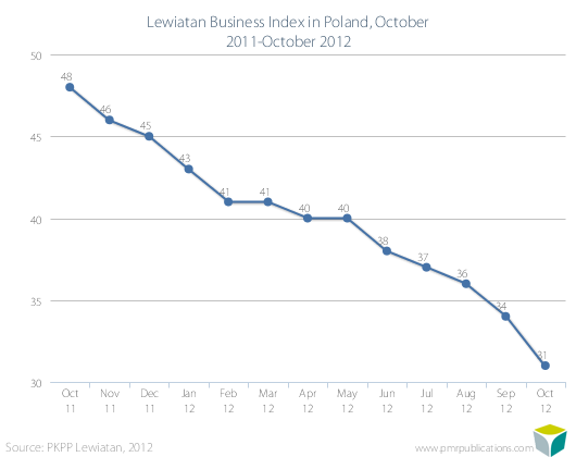 Lewiatan Business Index in Poland, October 2011-October 2012