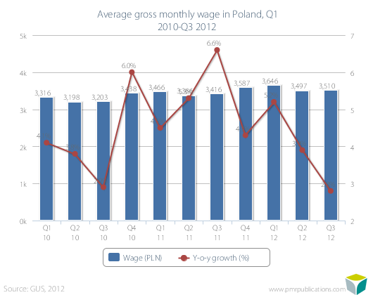 Average gross monthly wage in Poland, Q1 2010-Q3 2012