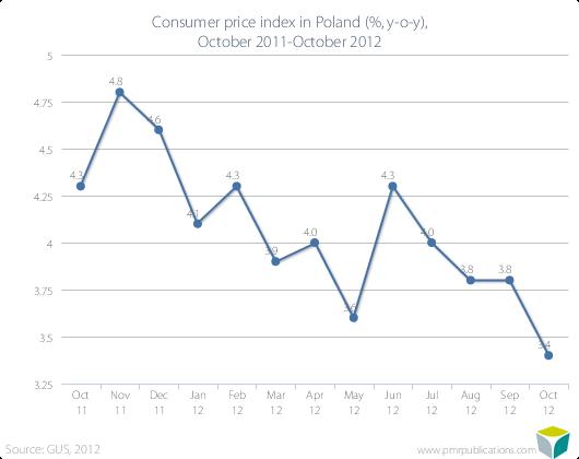Consumer price index in Poland (%, y-o-y), October 2011-October 2012