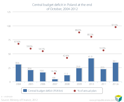 Central budget deficit in Poland at the end of October, 2004-2012