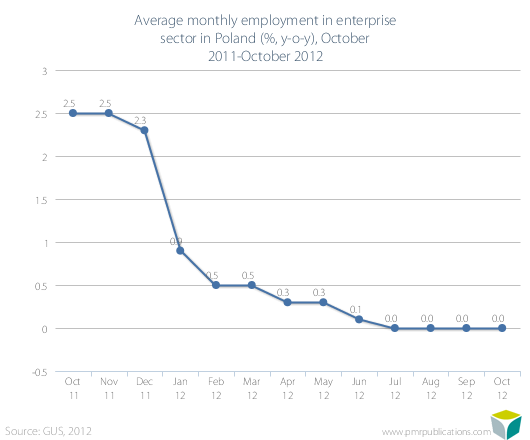 Average monthly employment in enterprise sector in Poland (%, y-o-y), October 2011-October 2012