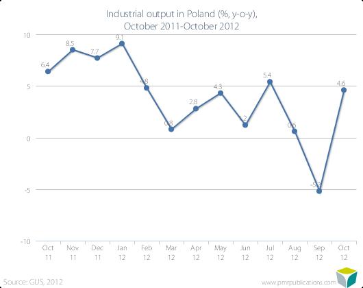 Industrial output in Poland (%, y-o-y), October 2011-October 2012