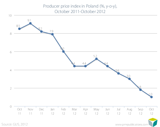 Producer price index in Poland (%, y-o-y), October 2011-October 2012