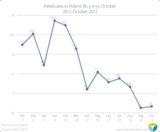 Retail sales in Poland (%, y-o-y), October 2011-October 2012