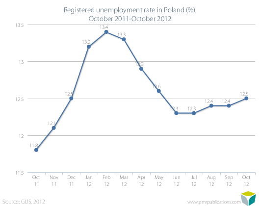 Registered unemployment rate in Poland (%), October 2011-October 2012